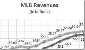MLBRevenuesWAdj1995-20131