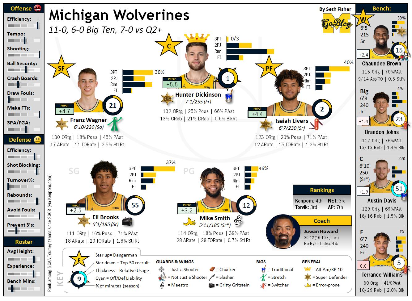 No. 23 Minnesota inflicts No. 7 Michigan's 1st loss of season