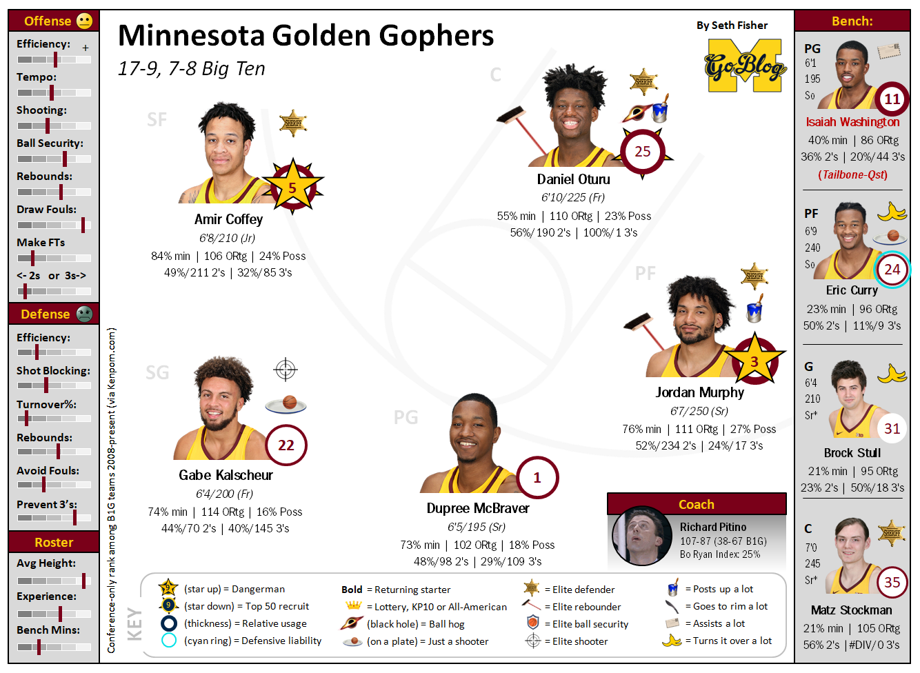 Hoops Preview: 2018-19 Minnesota Part Two