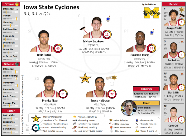 Iowa State faces Bama in Battle 4 Atlantis