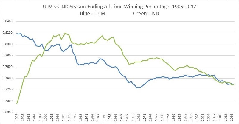 UM-ND Winning Percentage Graph Thru 2017.JPG