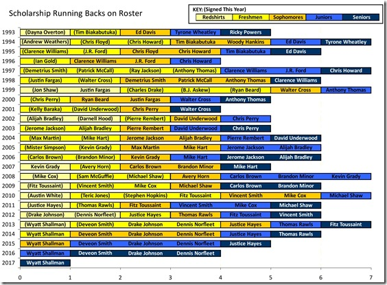 2012-03-20 Musday Running Backs