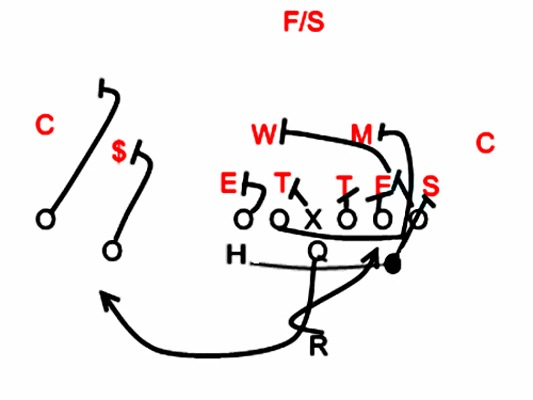 coaching clinic notes  offense