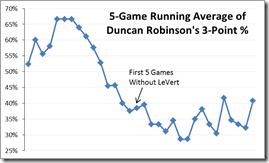 5-game running avg DR 3P%