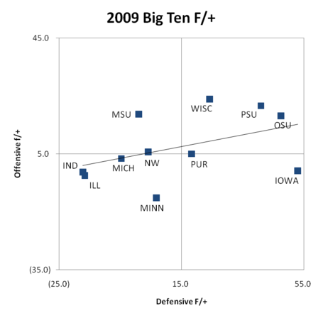 big-ten-f-plus