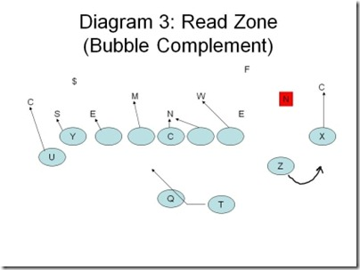 Alley-Diagram-3-Read-Zone-Bubble