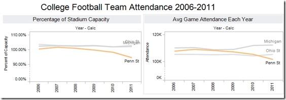 Attendance PSU M OSU
