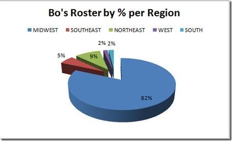Bo-Roster