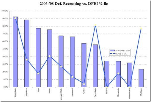 DFEI-vs-Recruiting