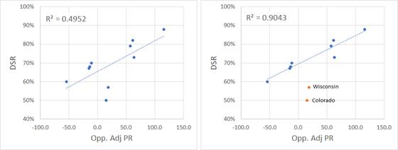 DSR vs OAPR