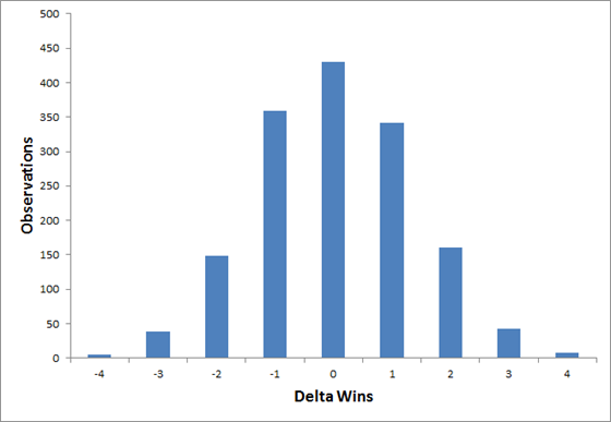 DeltaWins2013