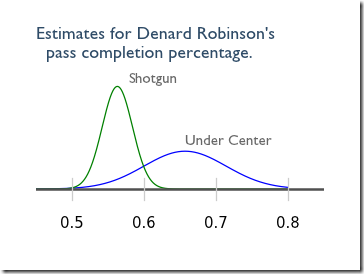 Denard_Robinson_completion_percentage1_thumb
