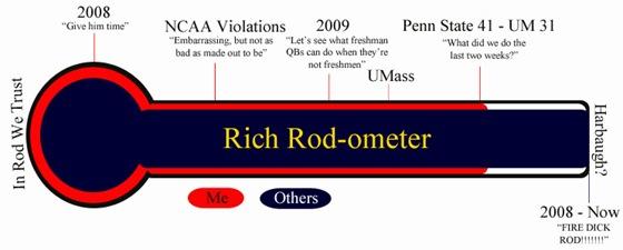 RichRodOmeter-copy2
