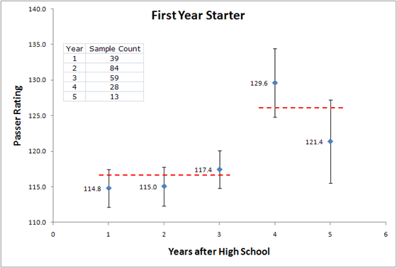 First Year - Seniority