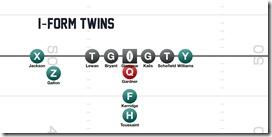I-form Twins