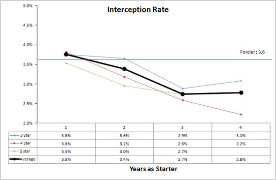INT Rate