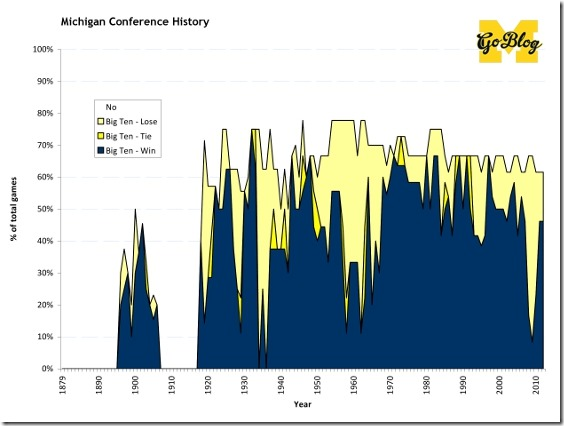 Michigan Conf History