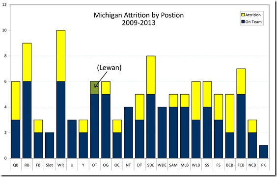 Michigan attrition 2013
