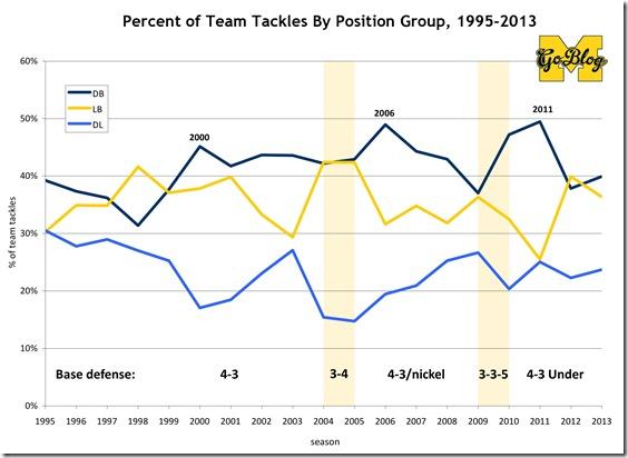 Michigan def stats to 1995