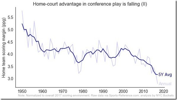 NCAA_home_court_advantage_margin