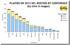 NFL Players Database 2013-1