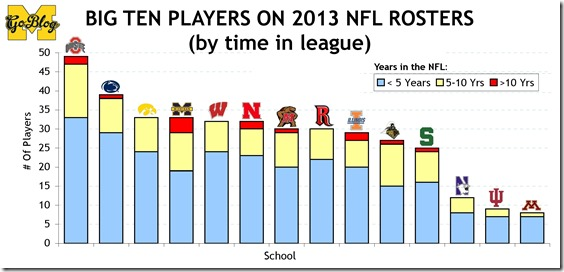 NFL Players Database 2013