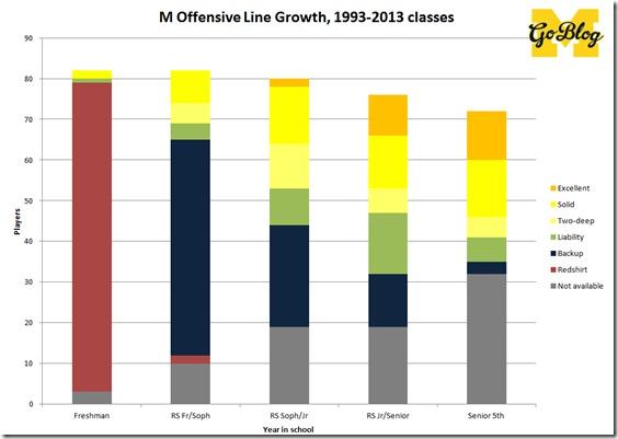 OL growth chart
