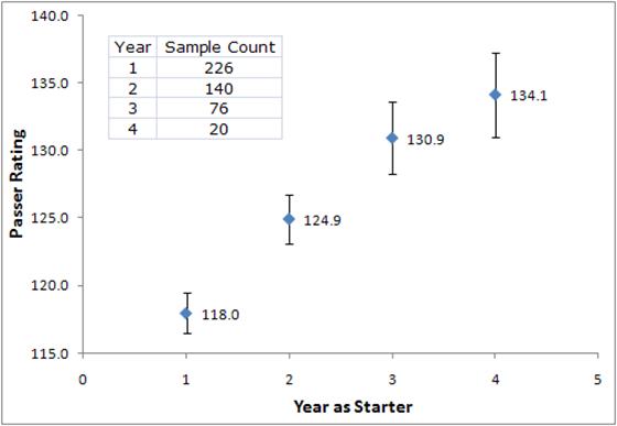 Rating Progression
