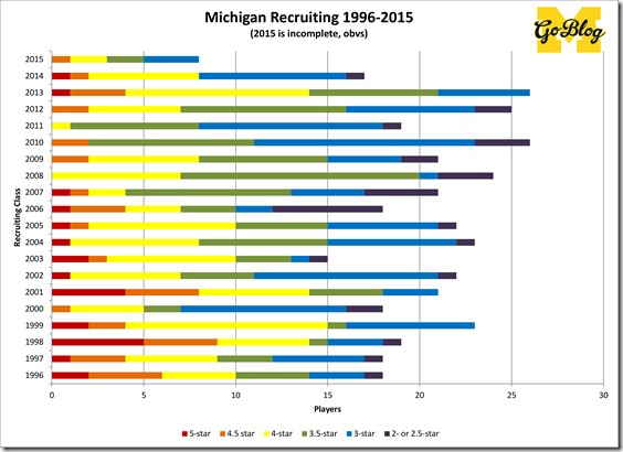 Recruiting classessince1996