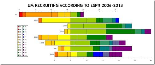 Recruiting to ESPN