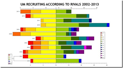 Recruiting to Rivals