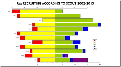Recruiting to SCOUT