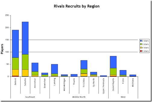 Recruits by region