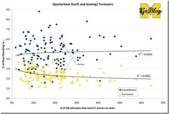 Sack-Adjusted Stats2