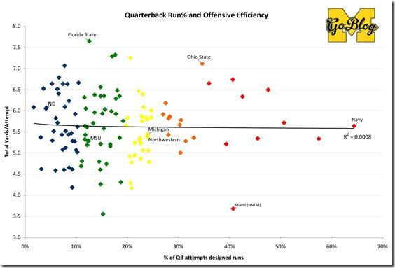 Sack-Adjusted Stats