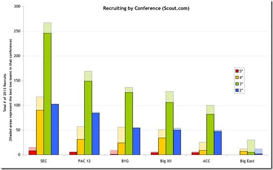 Scoutrecruitingconfs