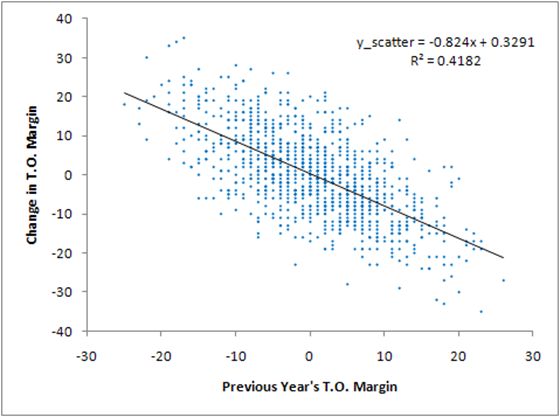 TurnOver Mean Regression Scatter