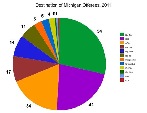 Statistical Analysis of 2011 Recruiting, by conference