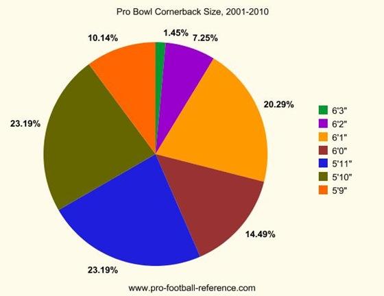 Pro Bowl cornerbacks graph