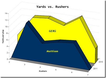 Yards v Rushers