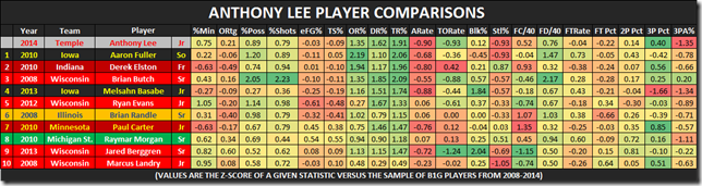 anthony lee player comparisons
