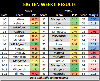 b1g week ii results