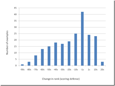 bad_defense_change