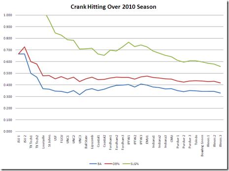 crank hitting over 2010