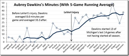 dawkins minutes