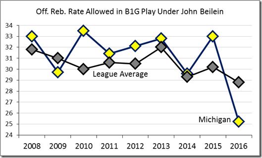 def rebound rate
