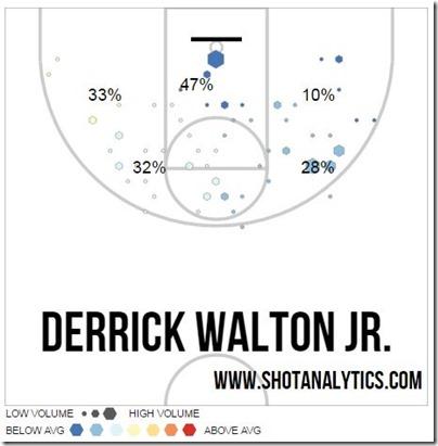 derrick walton shot chart