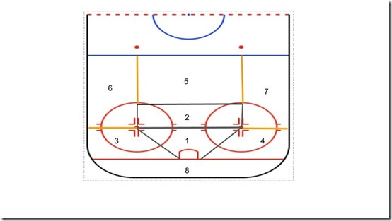 hockey shot chart sections