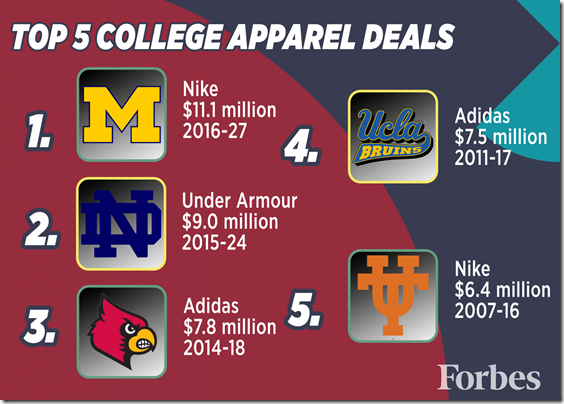 Top-5-College-Apparel-Deals_large-1940x1386[1]