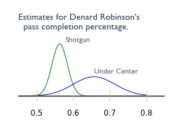 Denard_Robinson_completion_percentage[1]